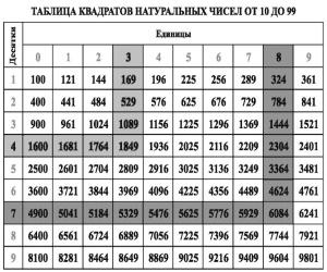 Таблица квадратов по алгебре